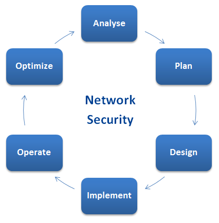 network security netcontractordesign process   network security